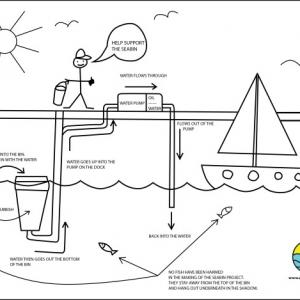 تصویر - سطل آشغال شناوری که اقیانوس را تمیز می کند. - معماری