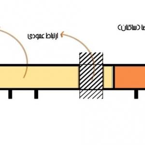 تصویر - طرح های پیشنهادی برج های دو قلوی مهر و ماه مشهد - معماری