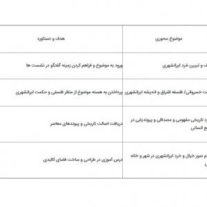 تصویر - تعریف و تبیین خرد ایرانشهری - معماری