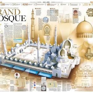 تصویر - سومین مسجد بزرگ جهان , مسجد شیخ زاید , امارات متحده عربی - معماری