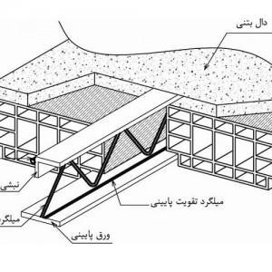 تصویر - ضوابط اجراي سقف با استفاده از تيرچه فولادي با جان باز (كرميت) - معماری